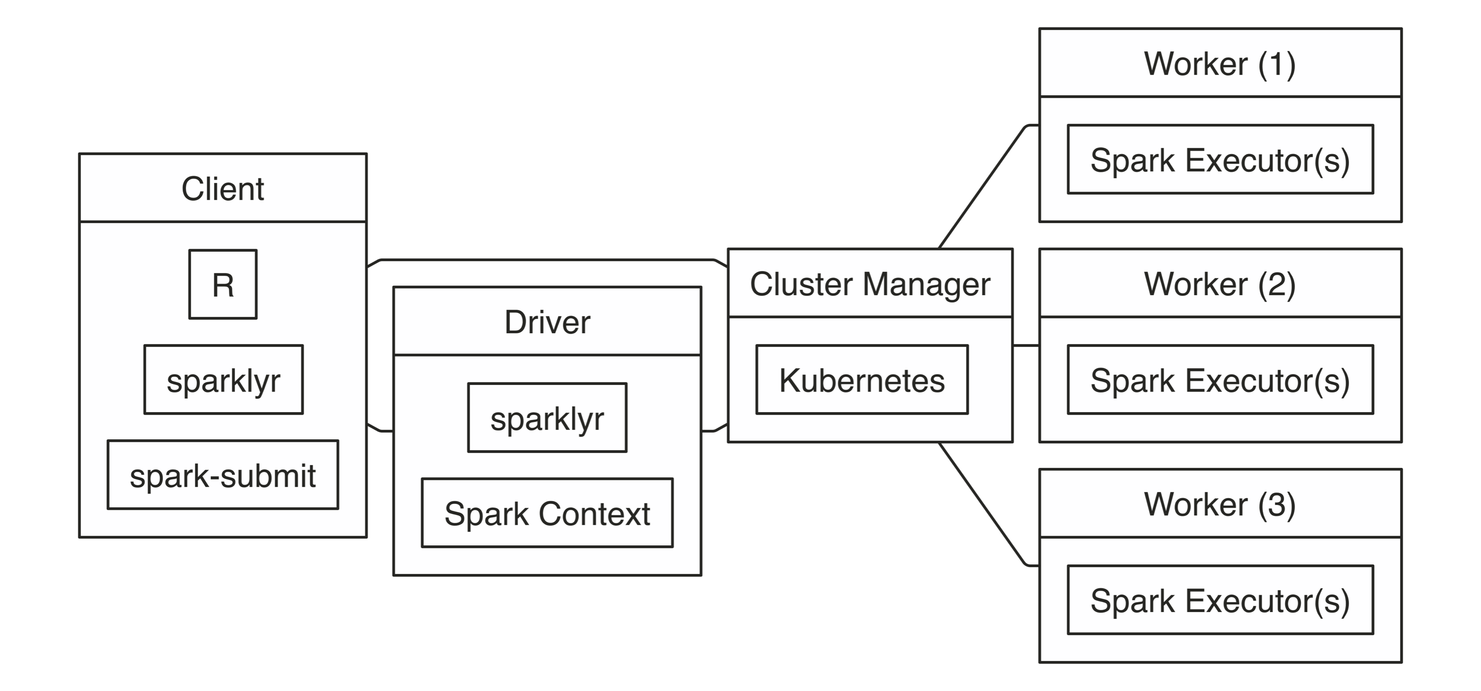 Kubernetes Connection Diagram||connections-kubernetes-diagram
