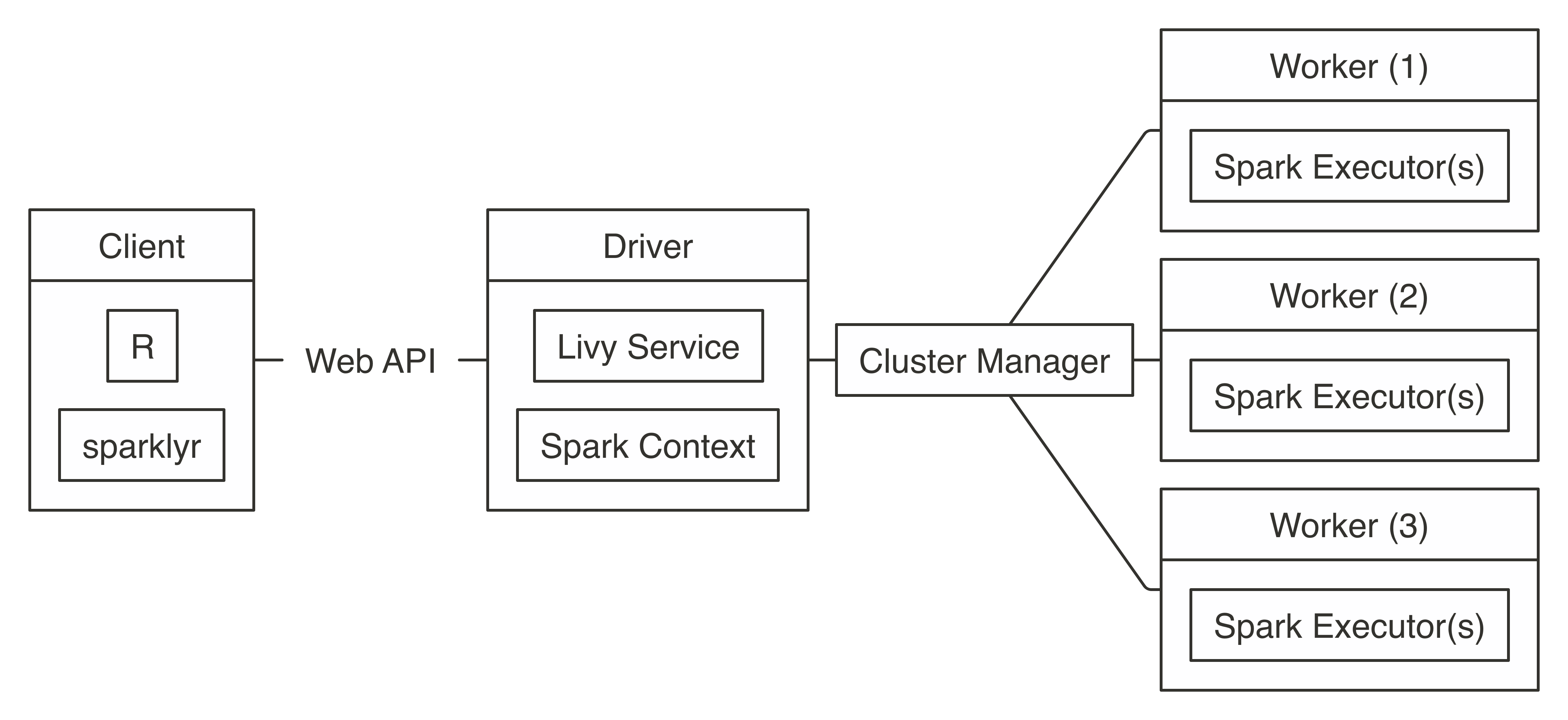 Chapter 7 Connections | Mastering Apache Spark with R