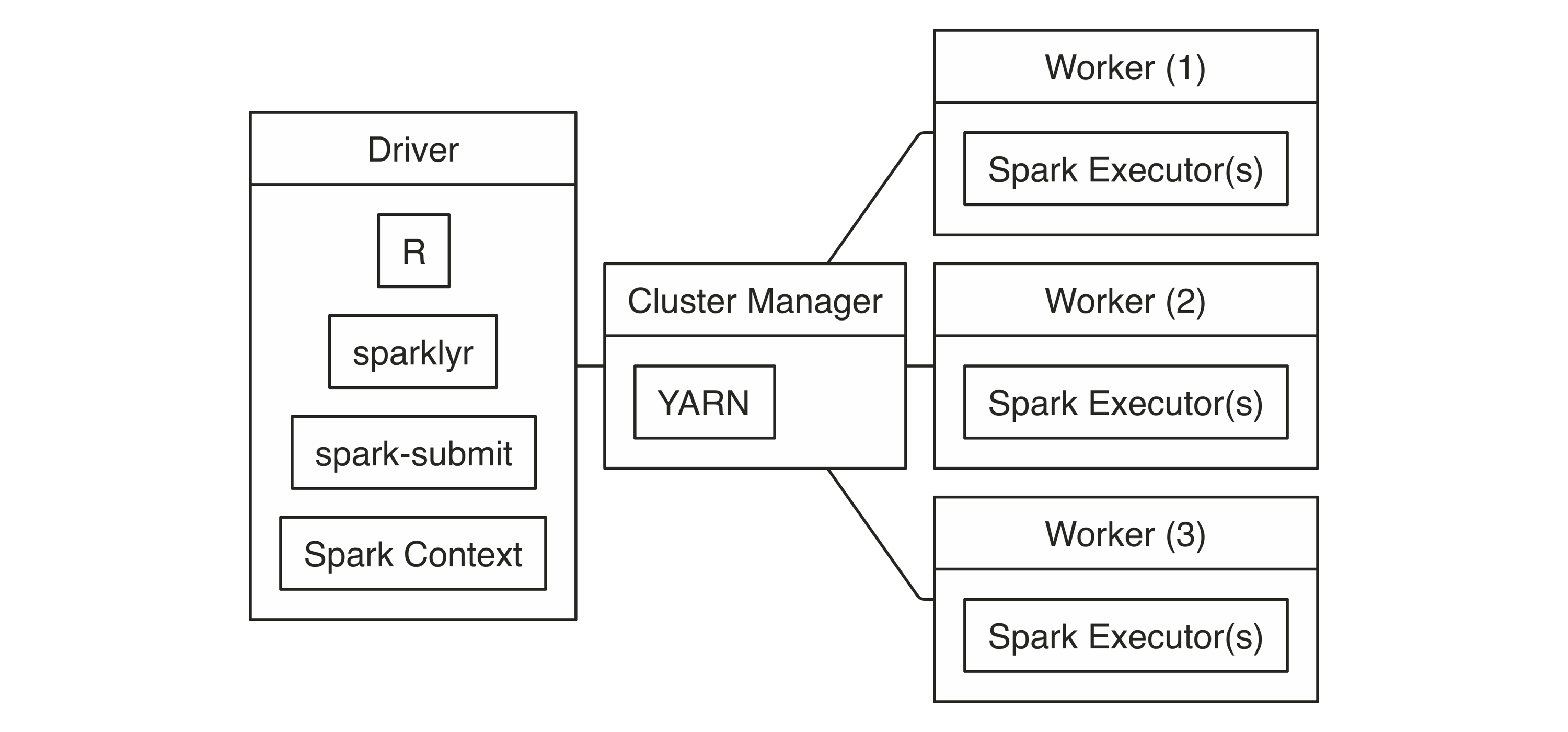 YARN Client Connection Diagram||connections-yarn-client-diagram