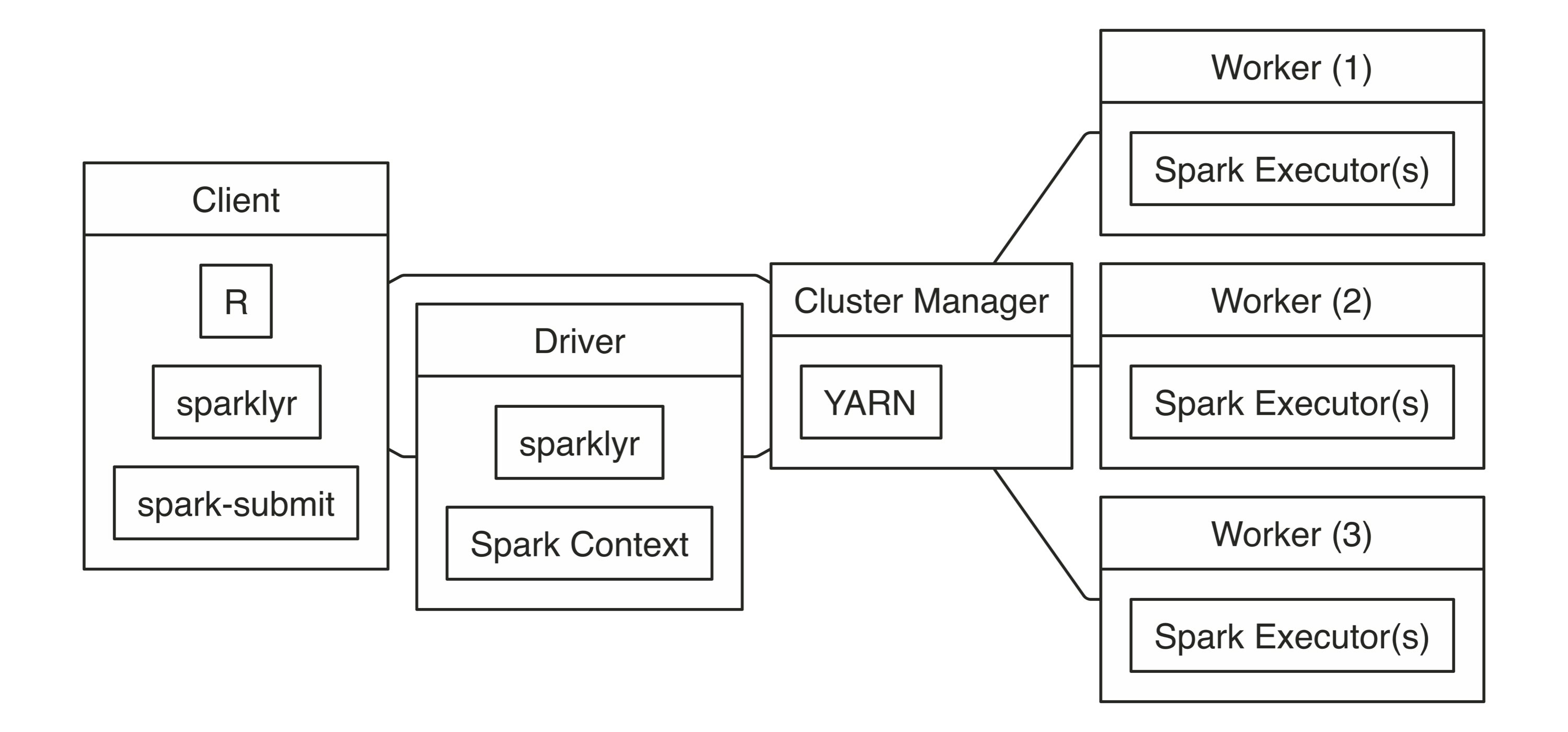 YARN Cluster Connection Diagram||connections-yarn-cluster-diagram