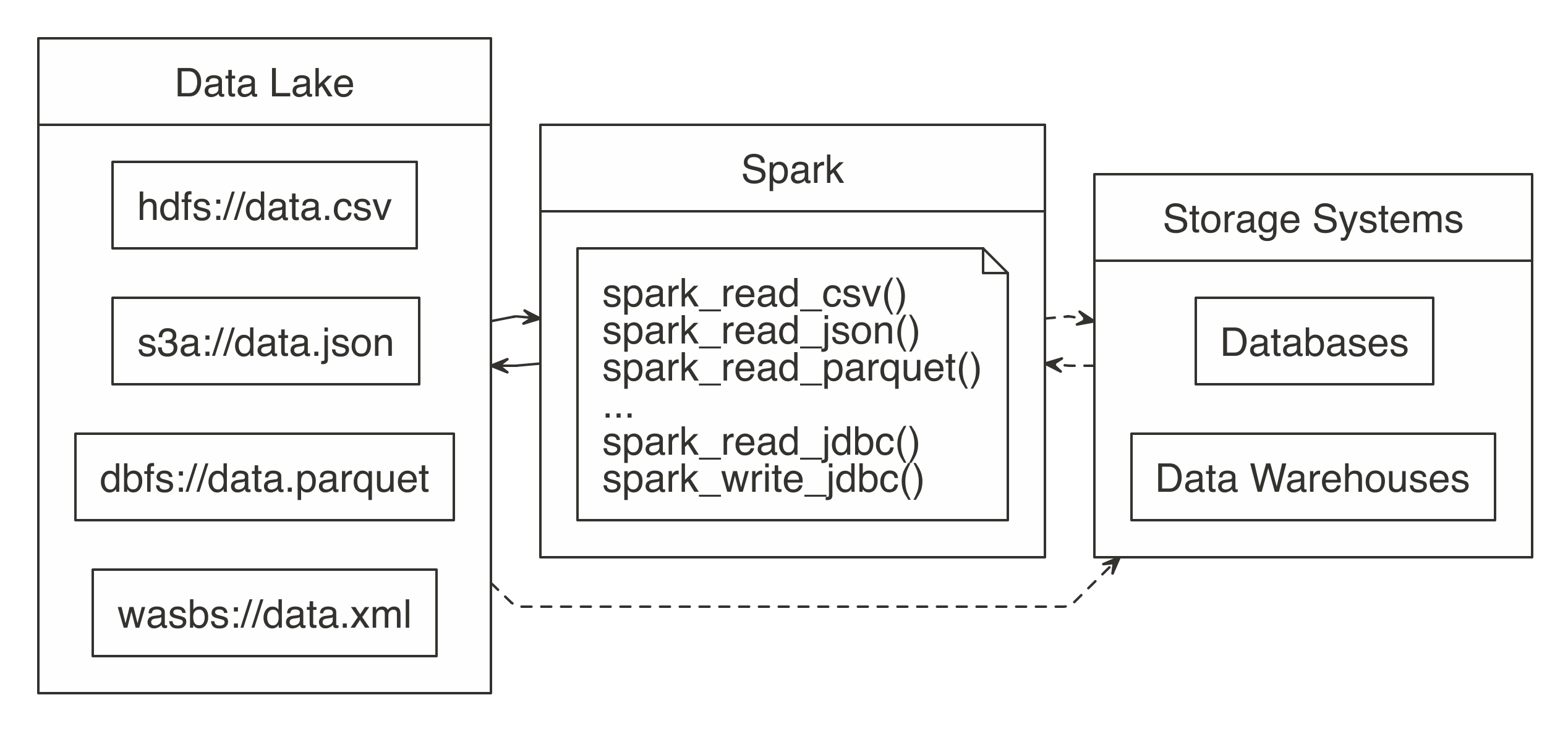Spark processing raw data from a data lakes, databases and data warehouses||data-data-lake