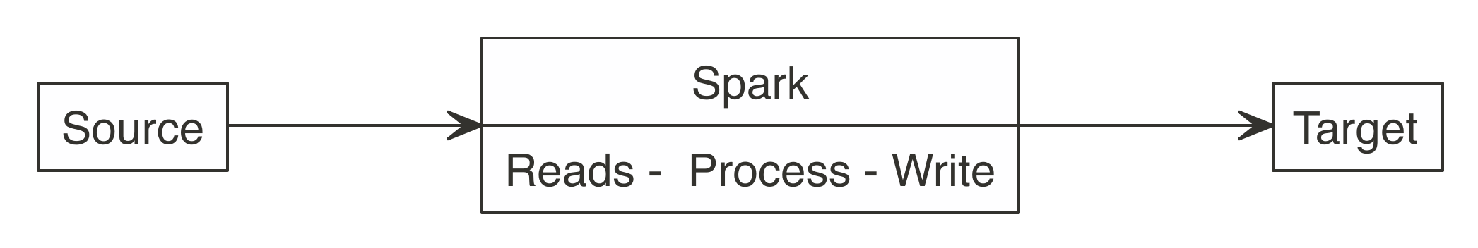 Correct use of Spark when writing large datasets||data-recommended-approach