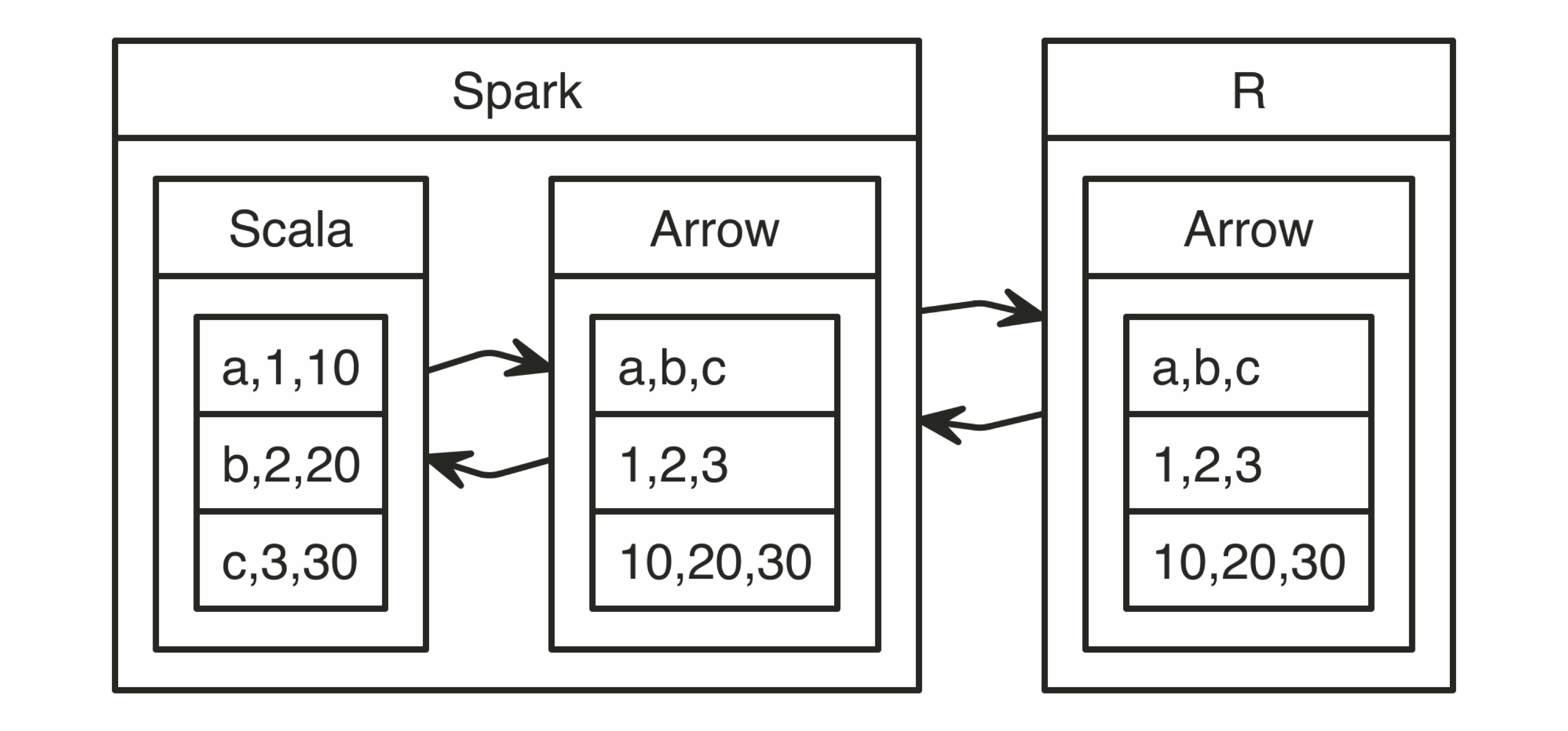Data Transformation between Spark and R using Arrow||distributed-r-using-arrow