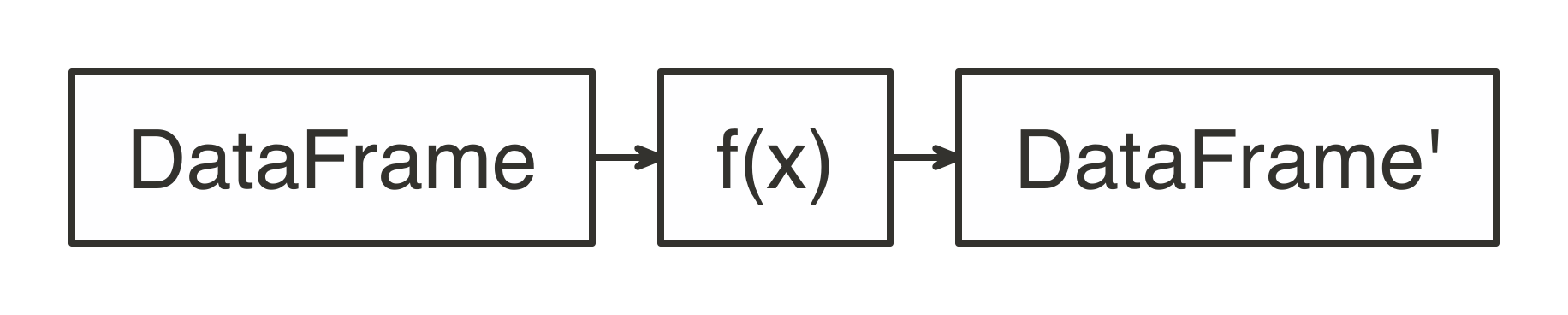 Expected Function Signature in spark_apply() Mappings||distributed-spark-apply-input-output