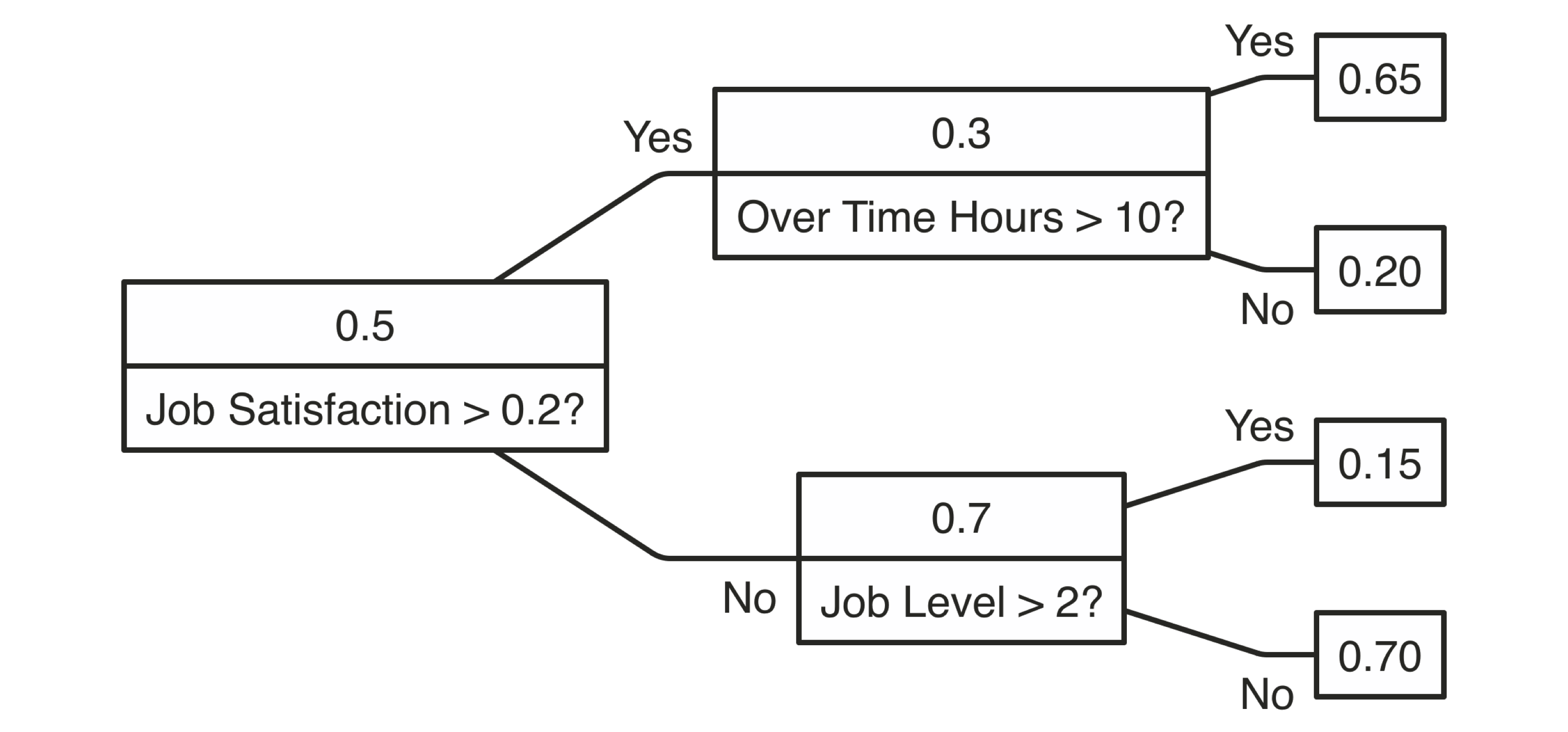 A Decision tree to predict job attrition based on known factors||extensions-decision-diagram