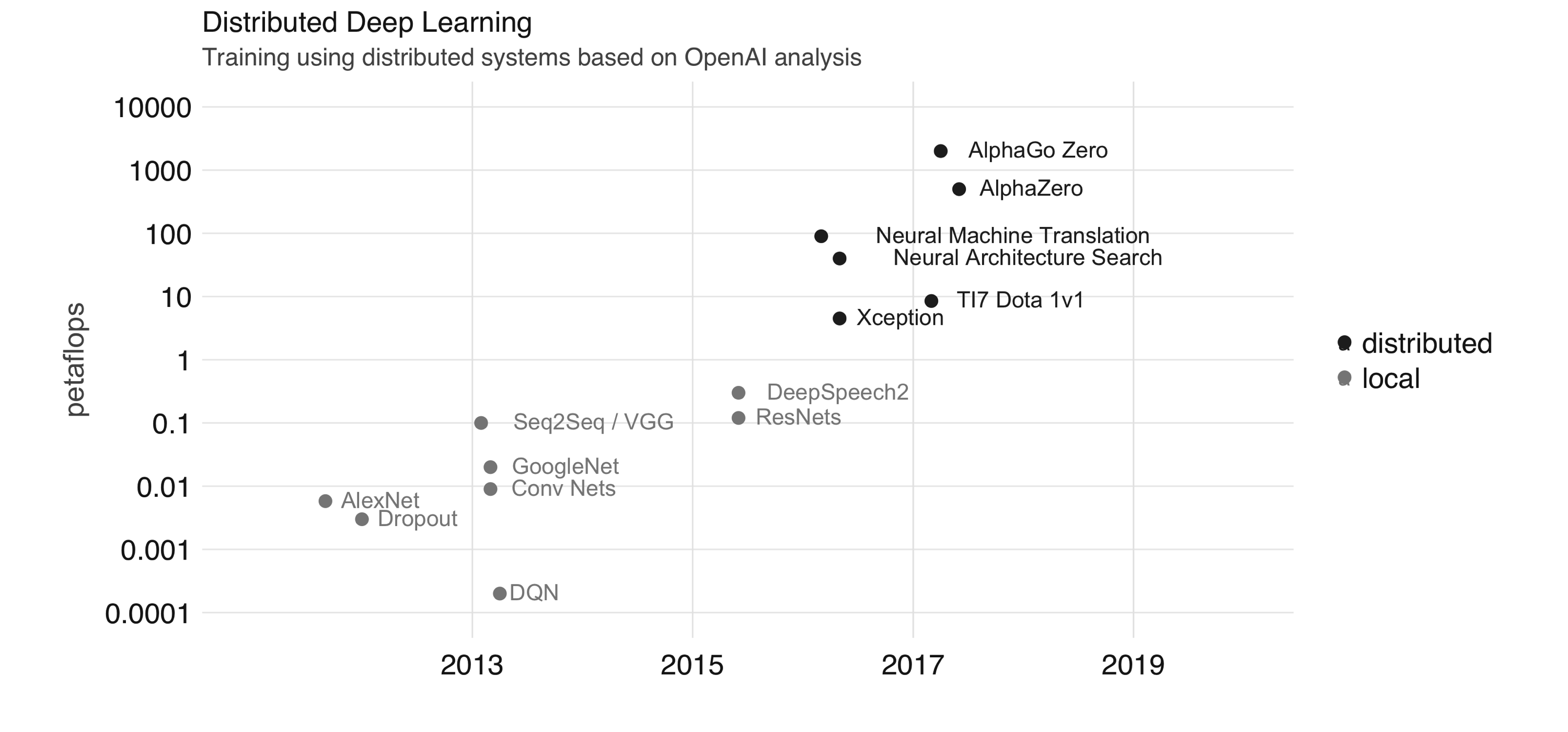 Training using distributed systems based on OpenAI analysis||extensions-distributed-training