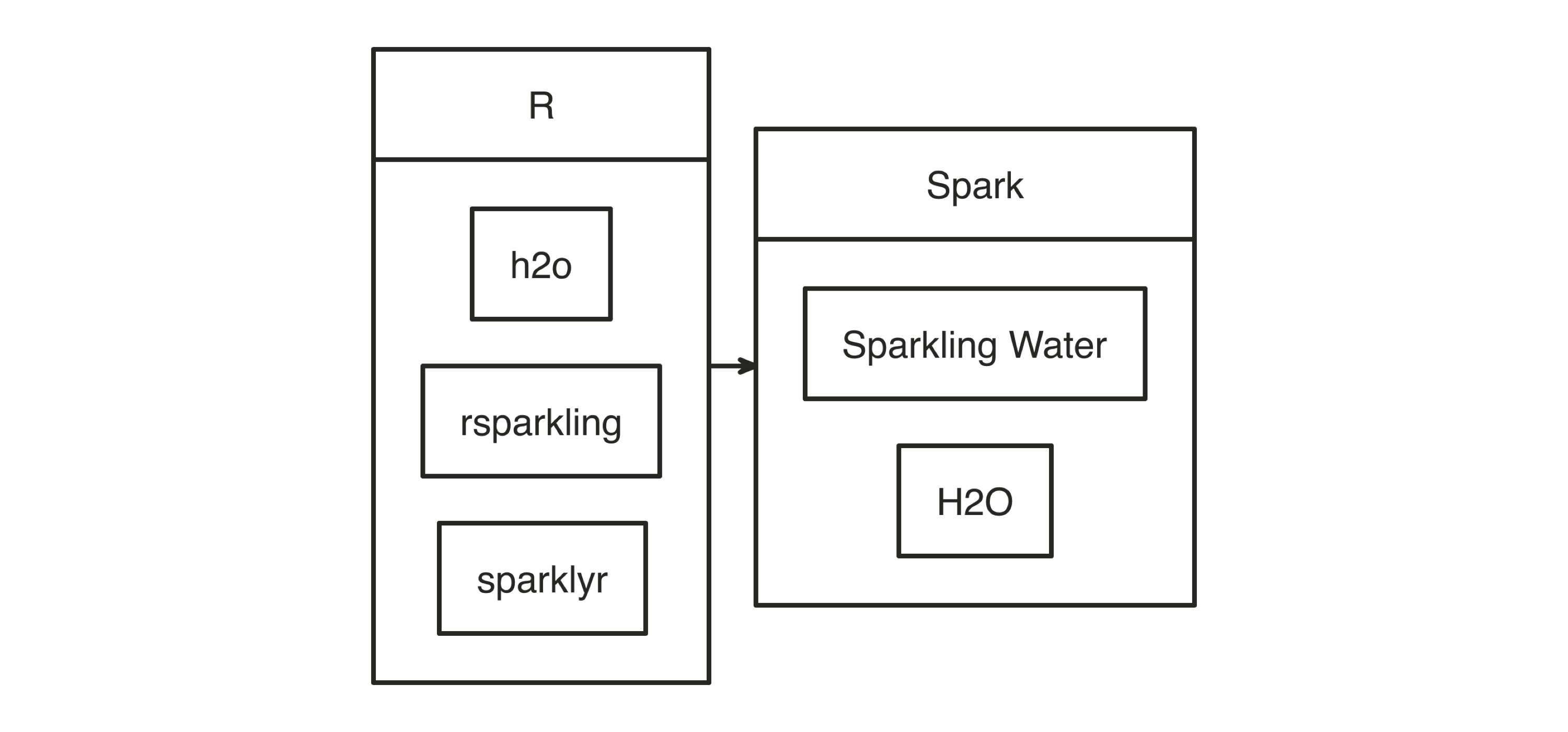 H2O components with Spark and R||extensions-h2o-diagram