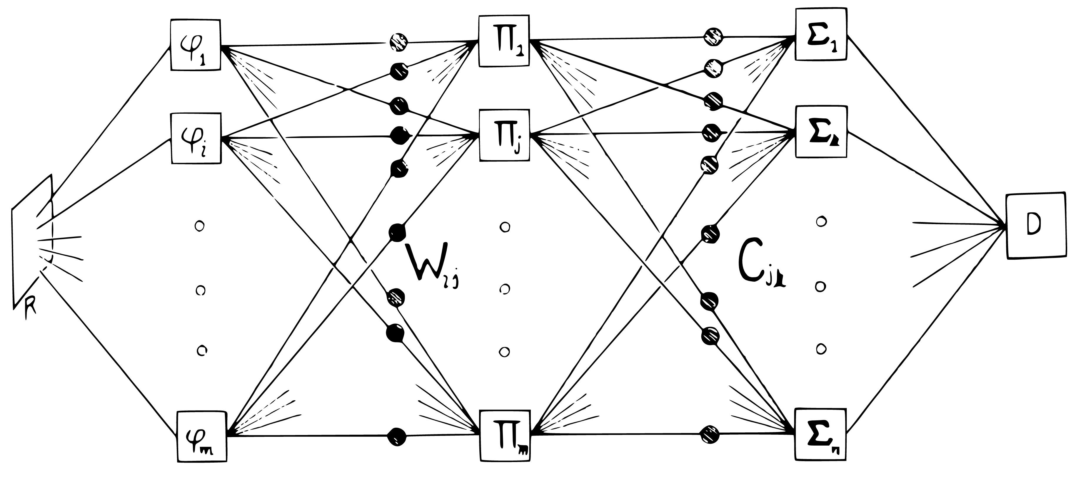 Layered perceptrons as illustrated in the perceptrons book||extensions-minsky-layered