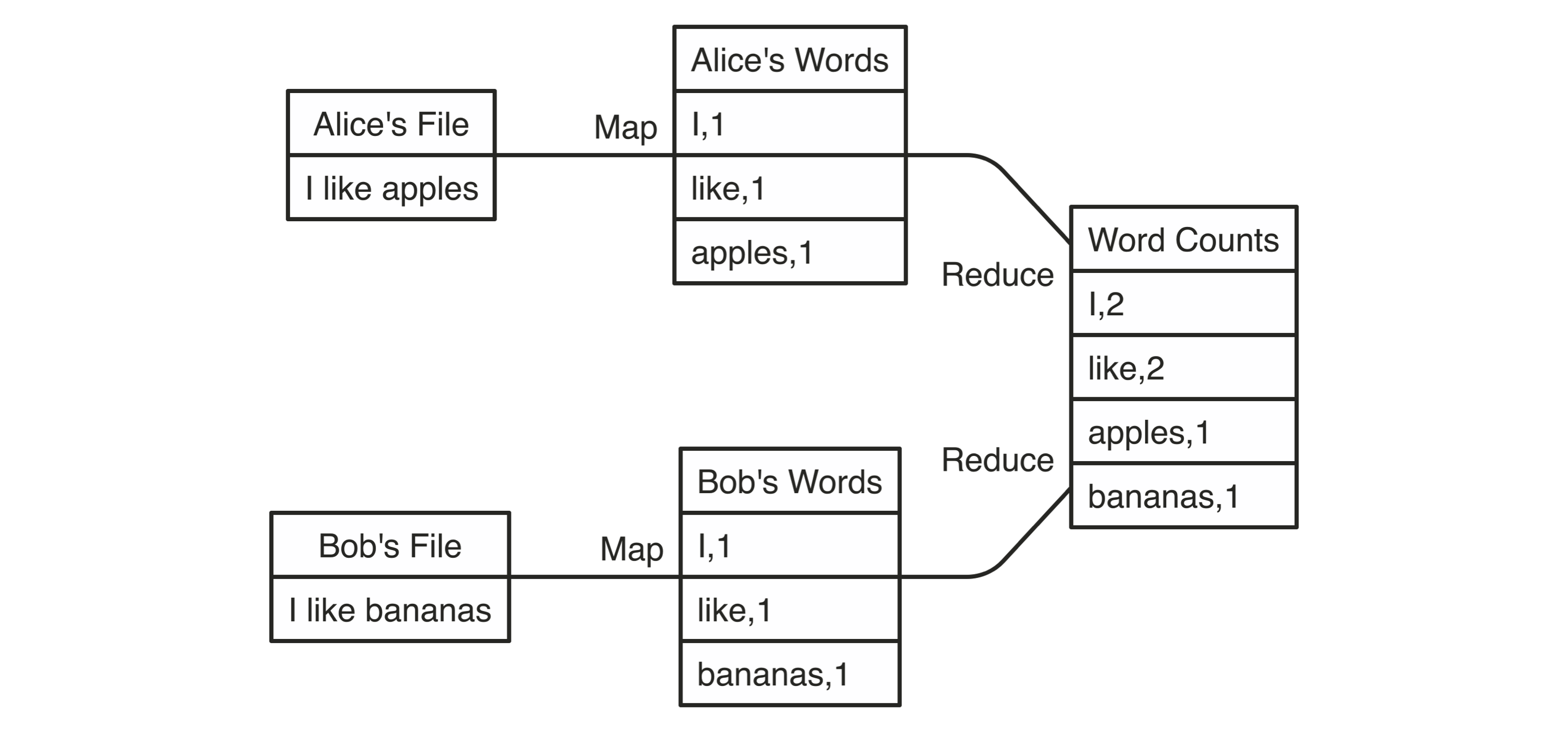 MapReduce example counting words across files||intro-mapreduce-example