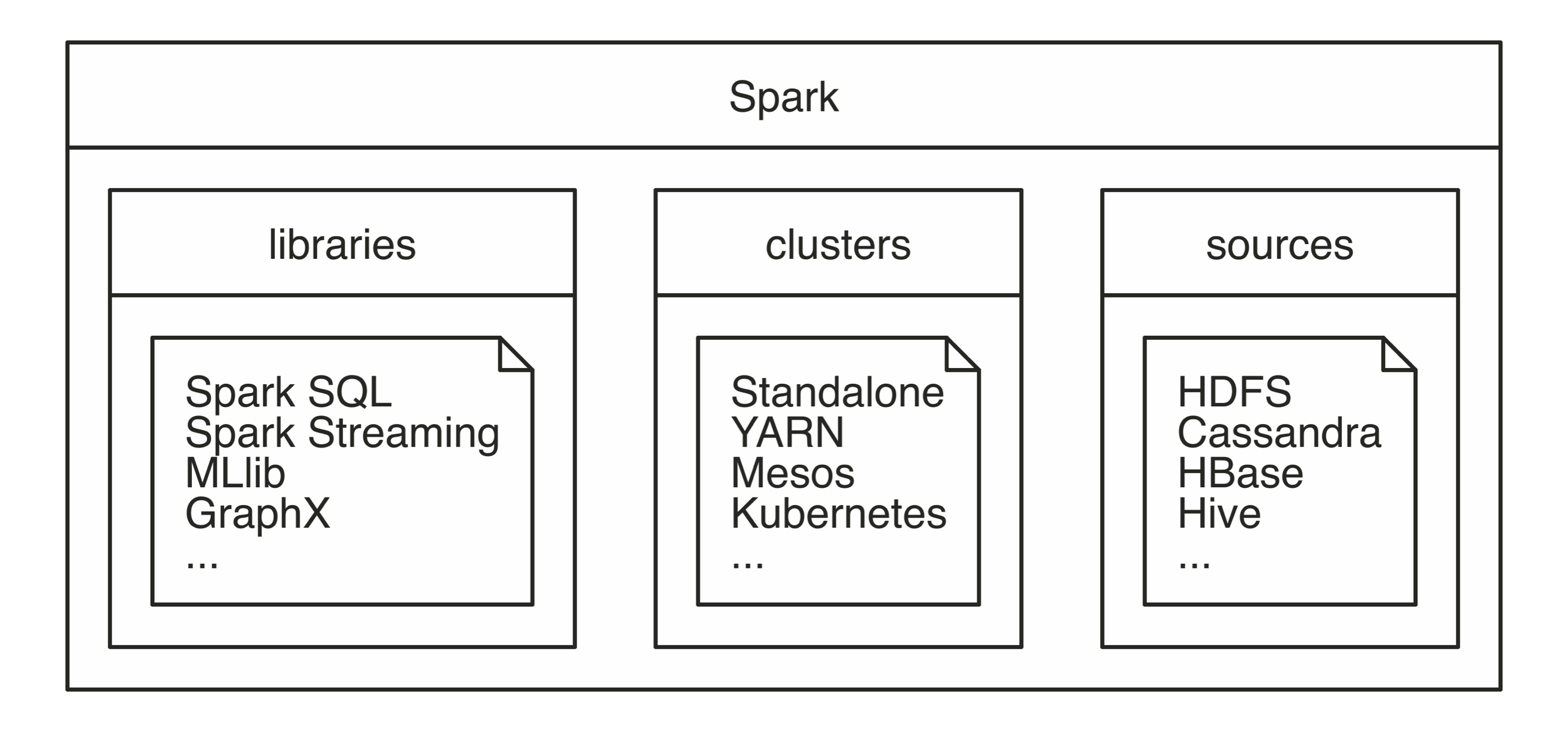 Spark as a unified analytics engine for large-scale data processing||intro-spark-unified
