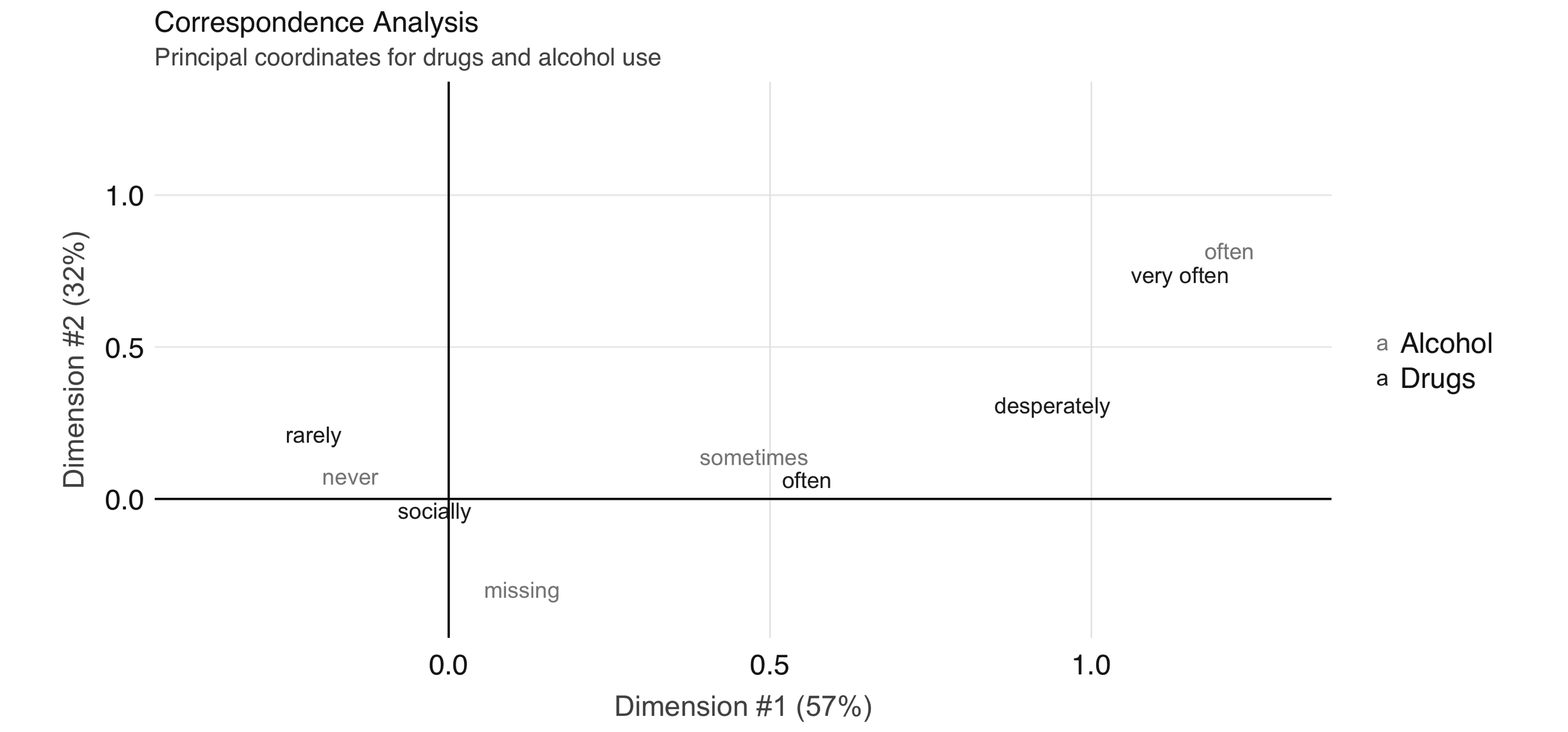 Correspondence analysis principal coordinates for drugs and alcohol use