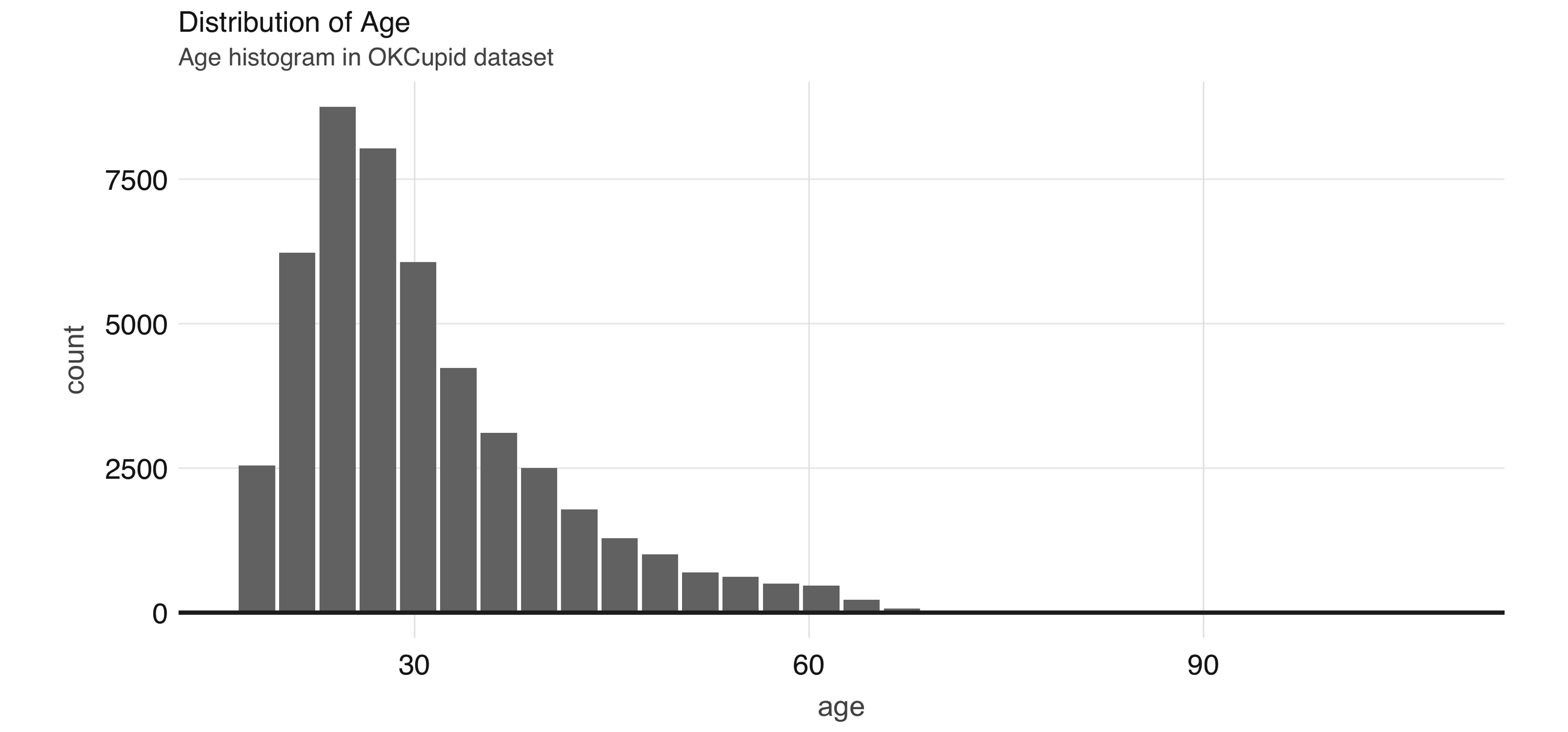 Distribution of age