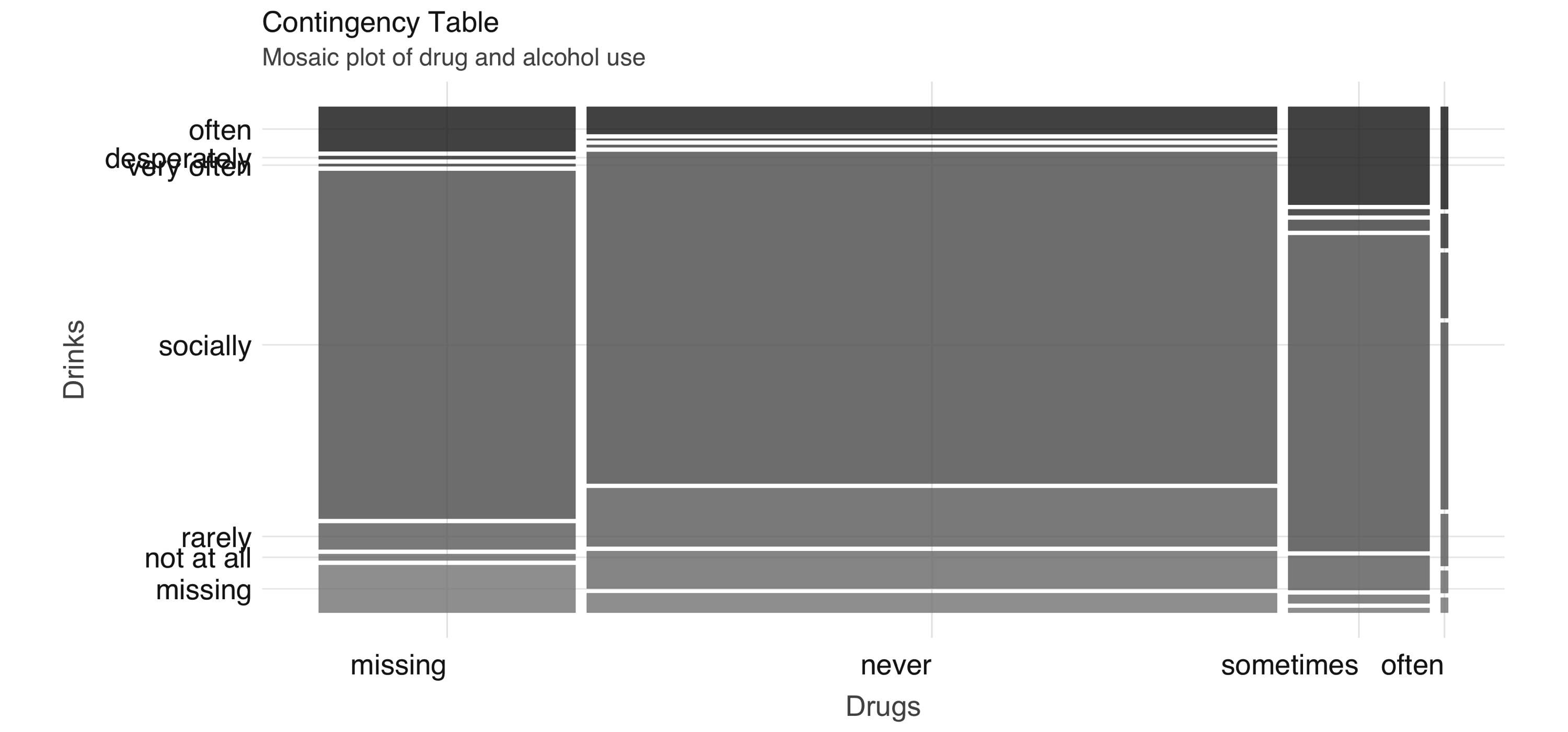 Mosaic plot of drug and alcohol use