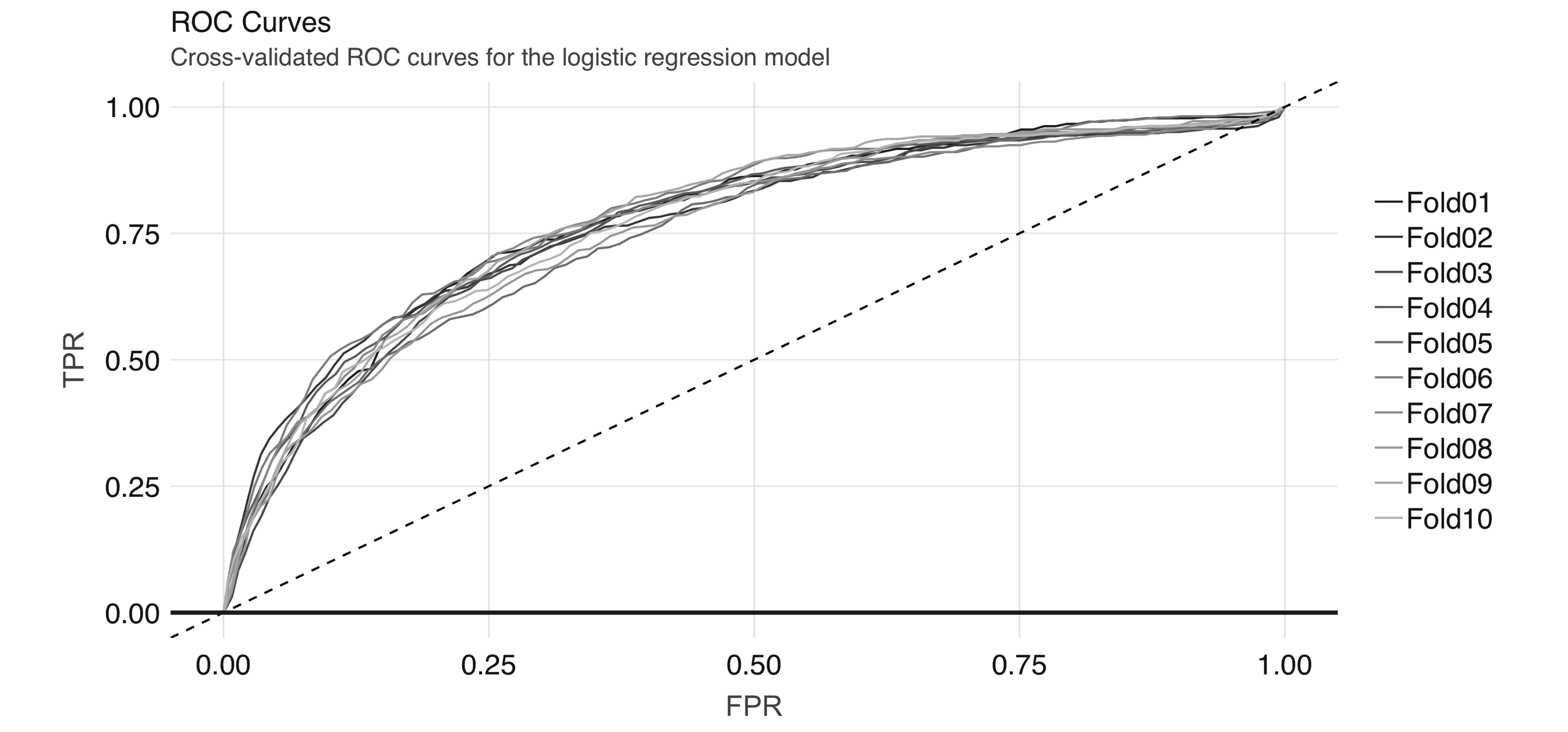 Cross-validated ROC curves for the logistic regression model