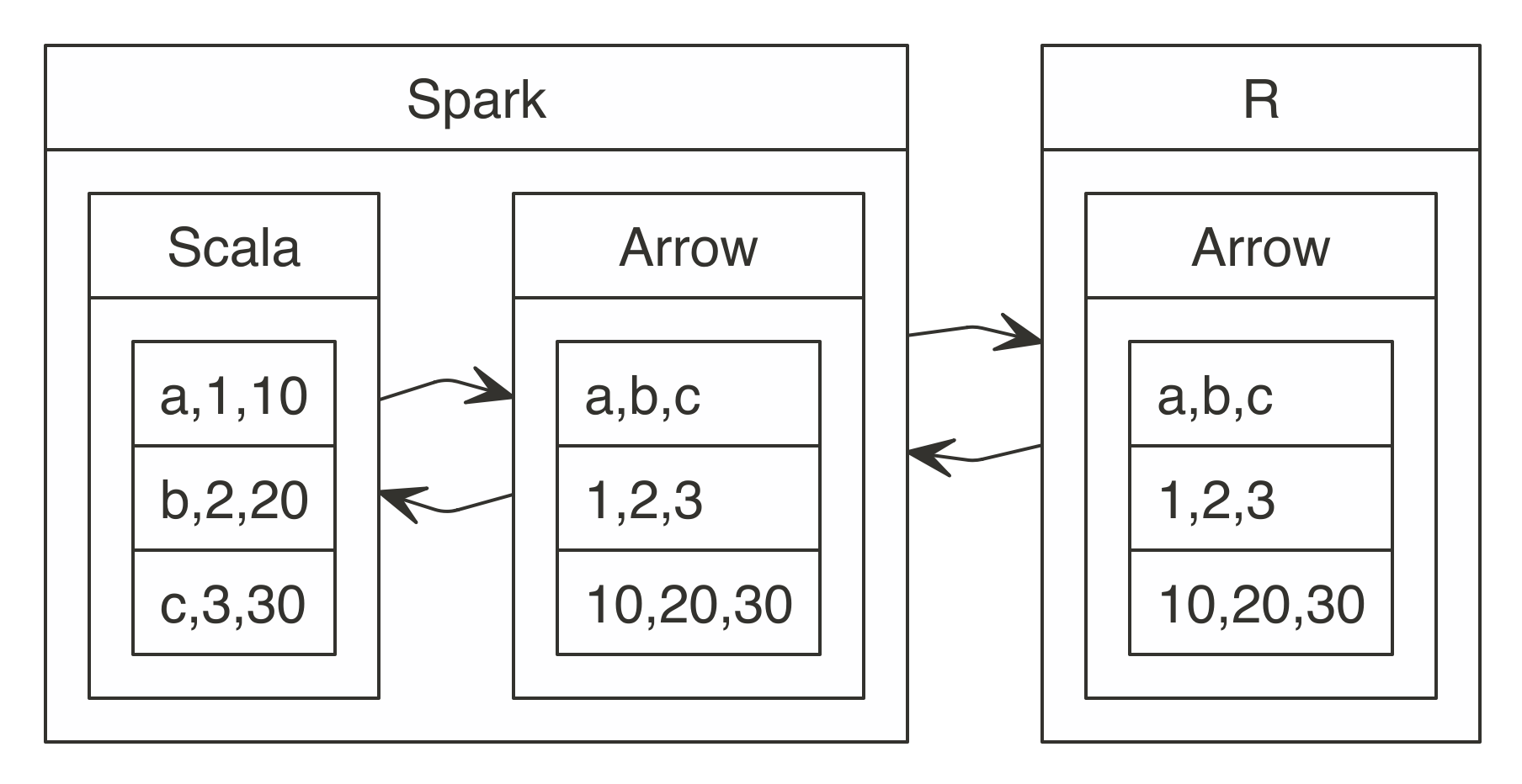 Chapter 11 Distributed R   Mastering Apache Spark with R