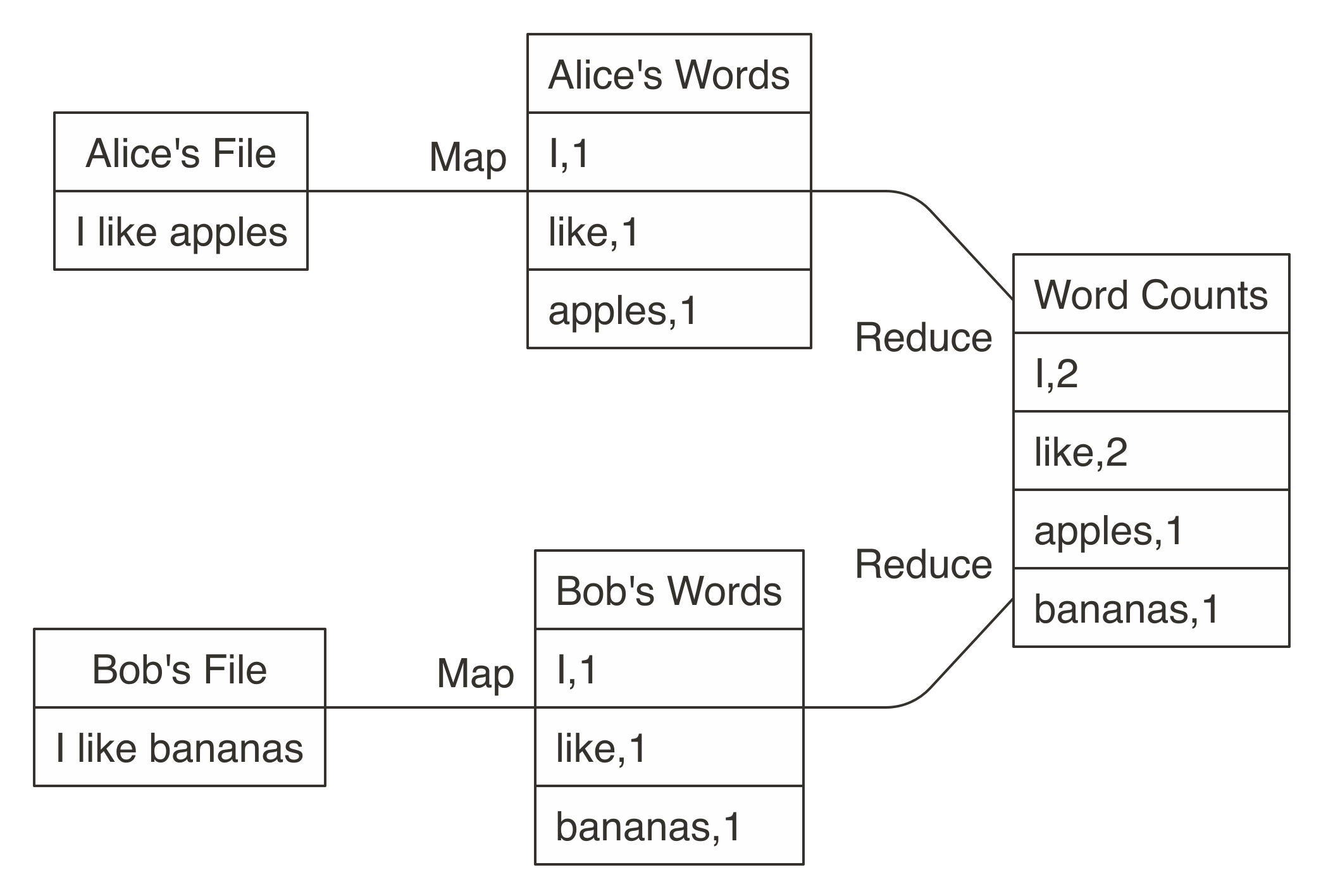 MapReduce example counting words across files
